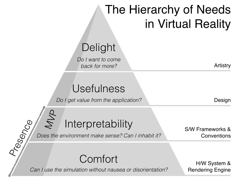 The hierarchy of needs in virtual reality development